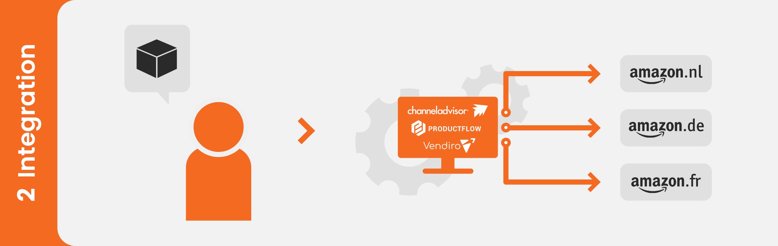 Integrator, Amazon integration, Channeladvisor, Channelengine, Productflow, Vendiro