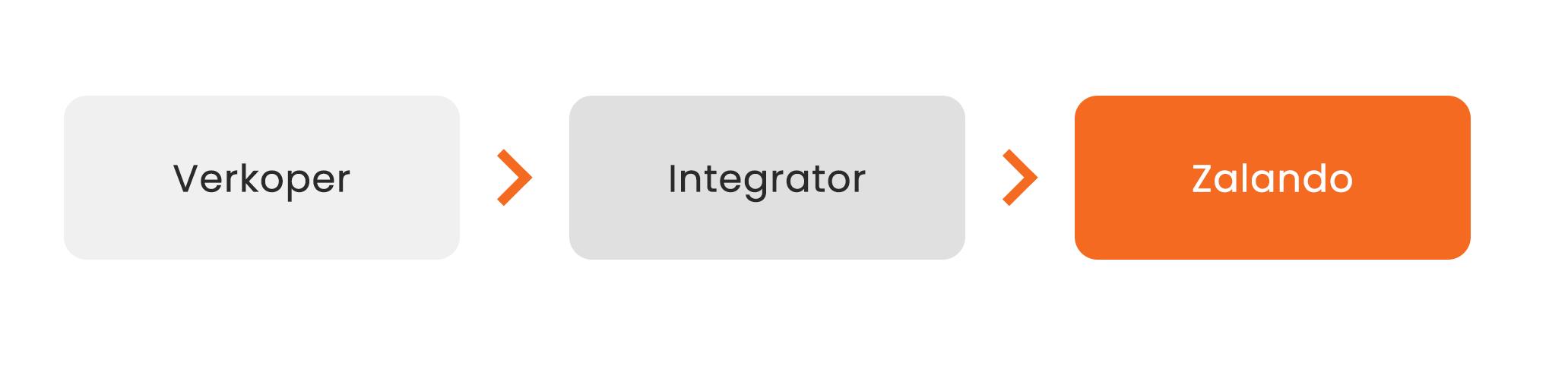 Integrator voor verkopen op zalando