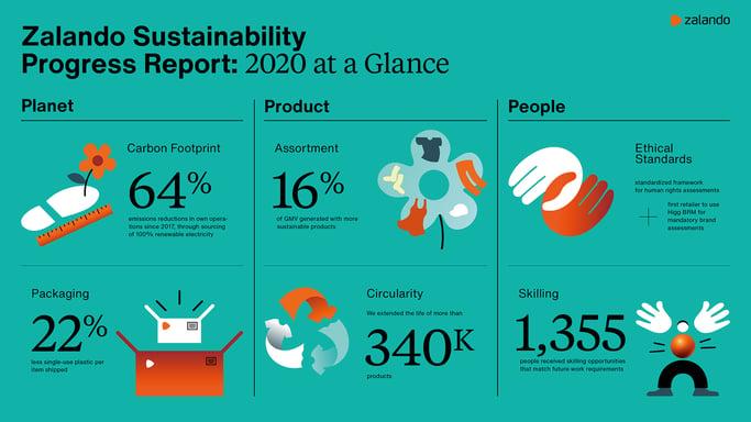 zalandose_sustainabilityprogressreport2020_ataglance_teaser_image_0